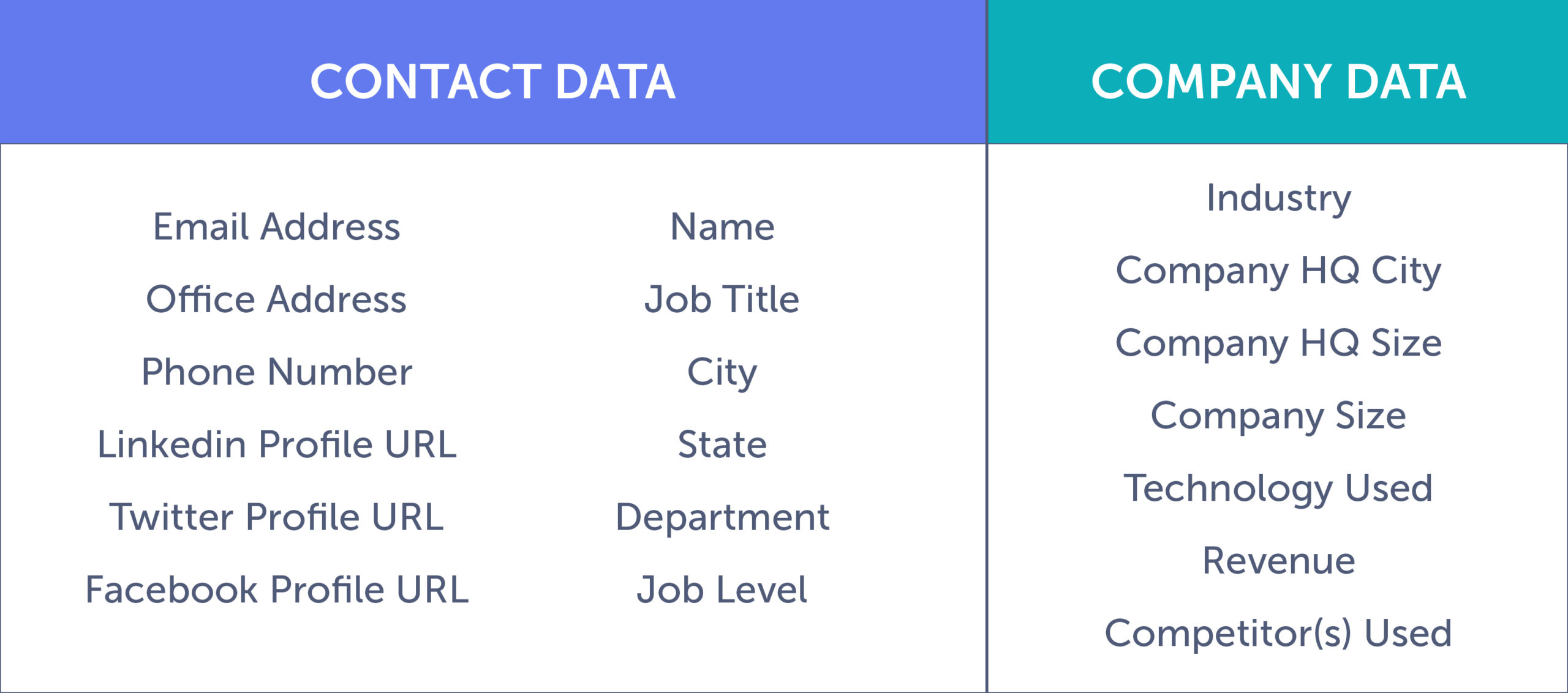 Data Your CRM Needs