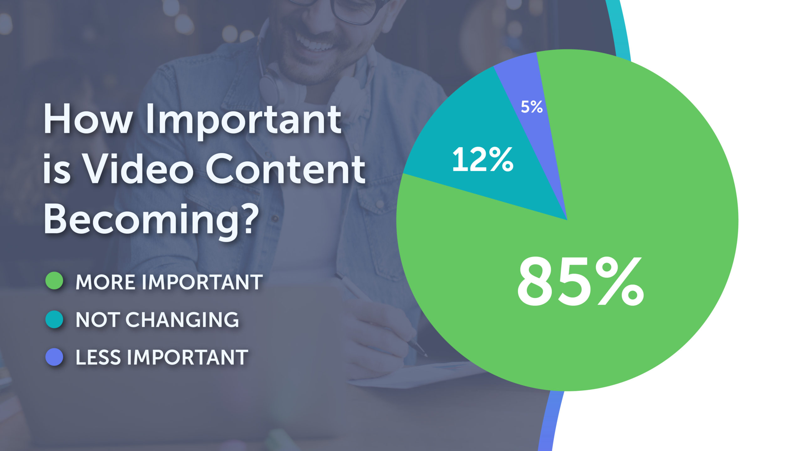 How Important is Video Content