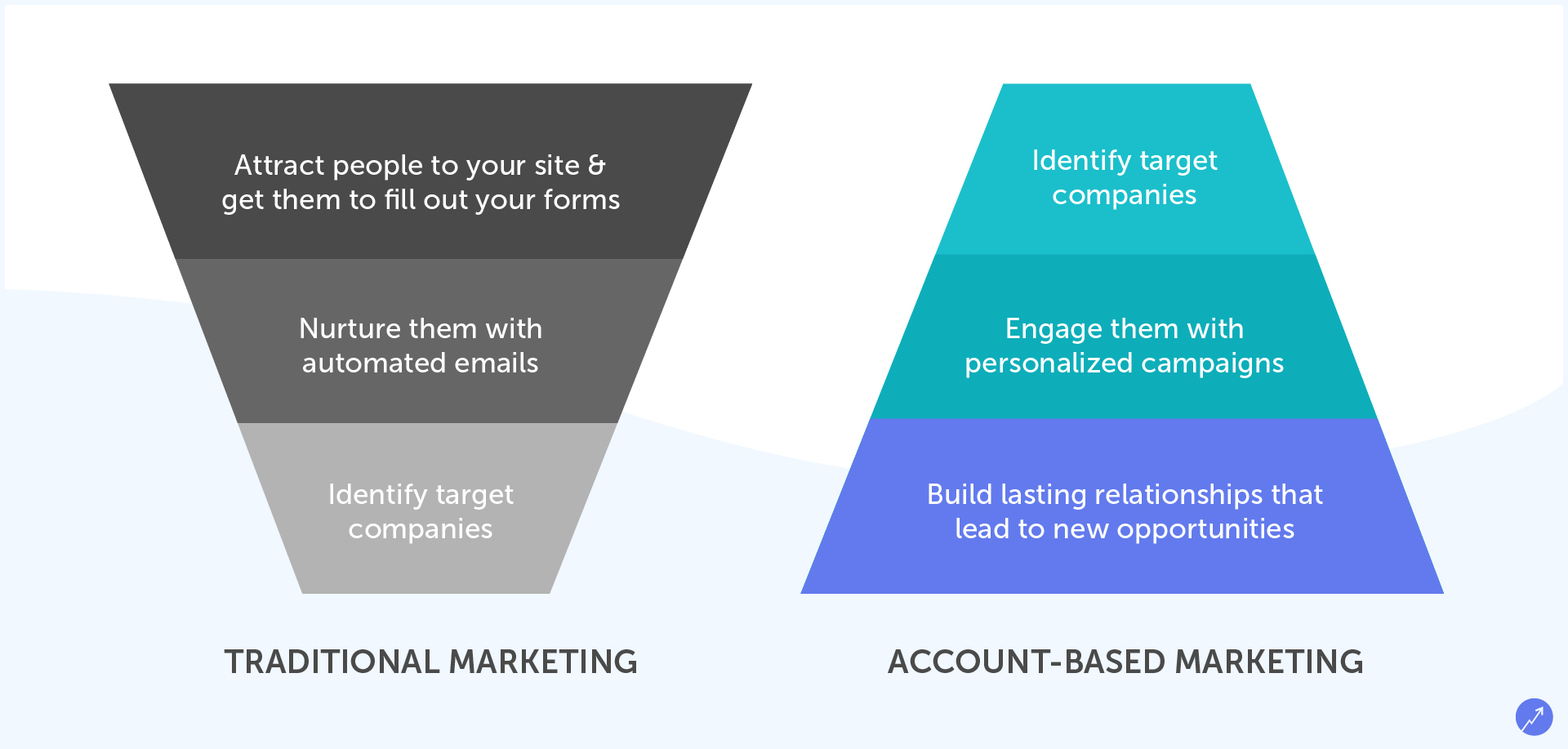 Account-Based Marketing (ABM) - A Detailed Guide for B2B Companies