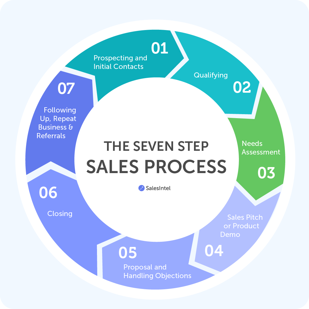 Creating a Strong 7 Step Sales Process