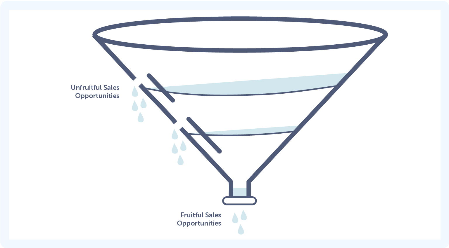 The Leaky Funnel