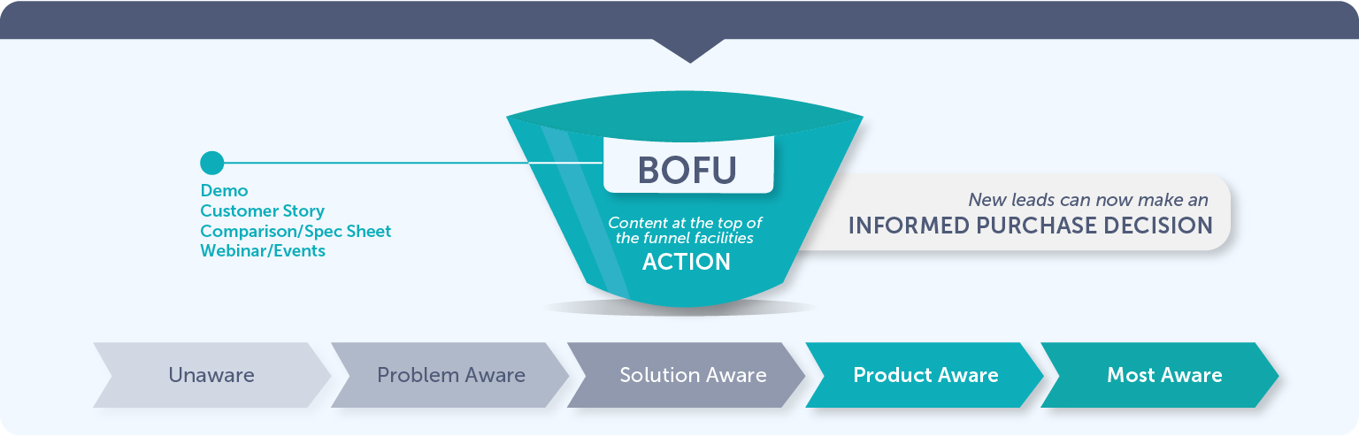 Bottom of the Sales Funnel