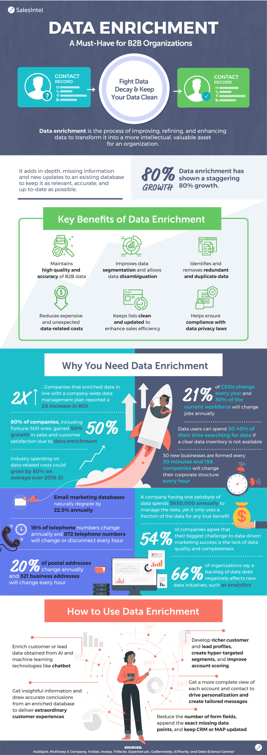 Why Your B2B Company Needs Data Enrichment to Succeed