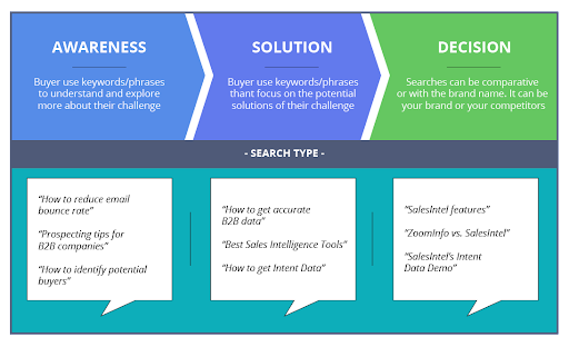 Behavioral Stages of Leads in the funnel